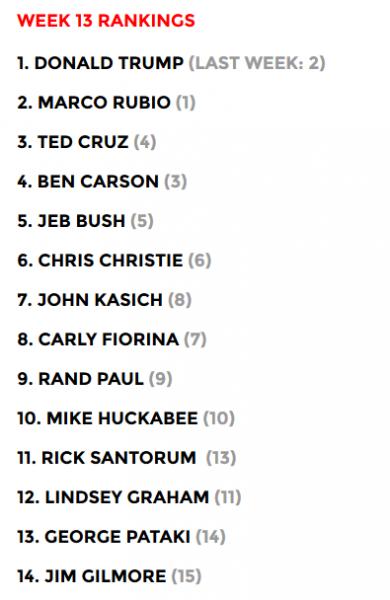 Trump Power Rankings