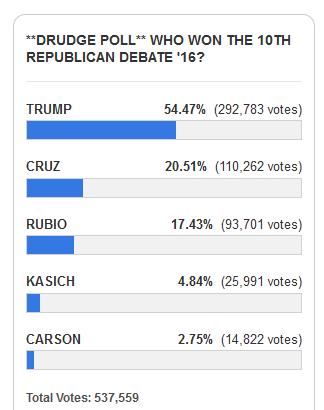 Drudge poll